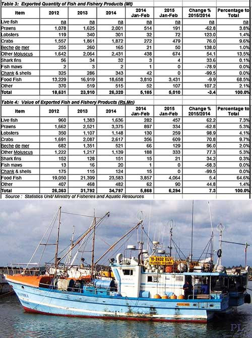SL now ready to overcome EU fish export ban – UK TAMIL NEWS