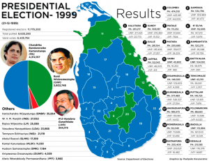 PRESIDENTIAL ELECTION  1999